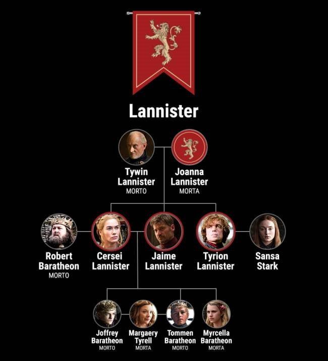 Esquema com a genealogia dos Lannisters, contendo as famílias ligadas a eles pelo casamento.