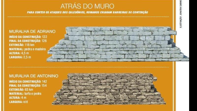 Esquema sobre a Muralha de Adriano.