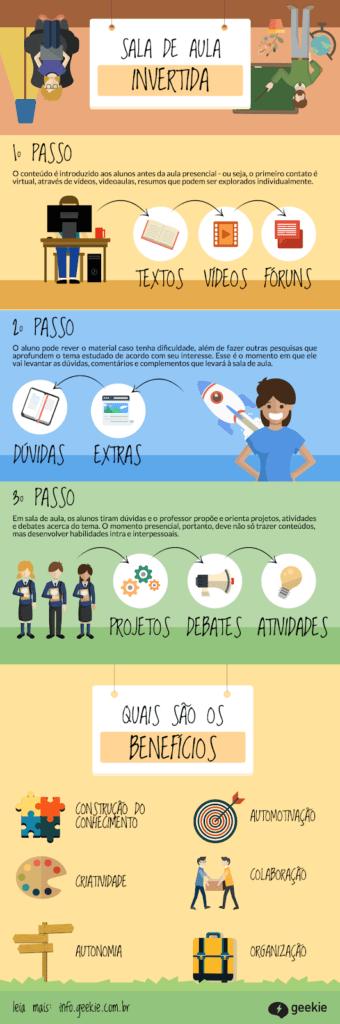 Infográfico que explica como funciona a sala de aula invertida, modalidade que faz parte do Ensino Híbrido.